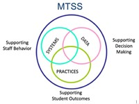 MTSS graphic, Supporting Staff Behavior, Supporting Decision Making, Supporting Student Outcomes