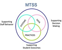 MTSS Supporting Staff Behavior, Student Outcomes and Decision Making